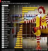 Koopkracht per land op basis van Big Mac Index Big Mac Index in different countries around the world - GlobalPrice De Big Mac Index als indicator Financieel: Geld