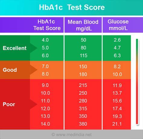 glycated hemoglobin hbac  ac calculator