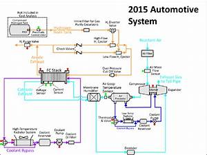 Flow Schematic For The 2014  2015 Automotive Fuel Cell