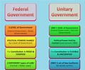 Indian Federal System - Political Science Study Material ...