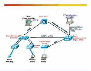 Cisco Unified Wireless Network Protocol And Port Matrix