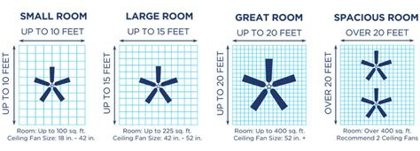 small room ceiling fan size popular recommendations