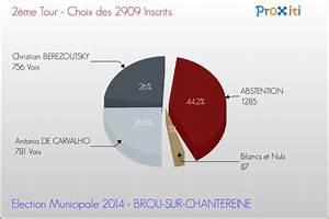 Brou Sur Chantereine : les lections municipales 2014 brou sur chantereine 77177 un site du r seau proxiti ~ Medecine-chirurgie-esthetiques.com Avis de Voitures