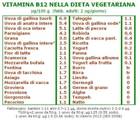 alimenti ricchi di acido folico e vitamina b12 vitamina b12 a cosa serve e le conseguenze di una carenza