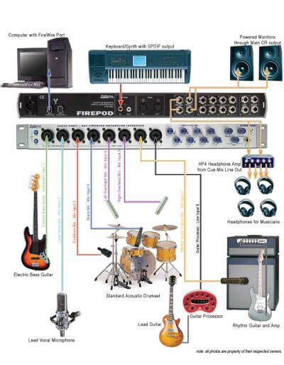 home recording studio setup diagram free wiring diagram