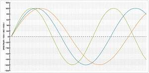 Periodendauer Berechnen : biorhythmik biorhythmuskurven periodendauer biorhythmus ~ Themetempest.com Abrechnung