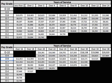 military pay chart military guide