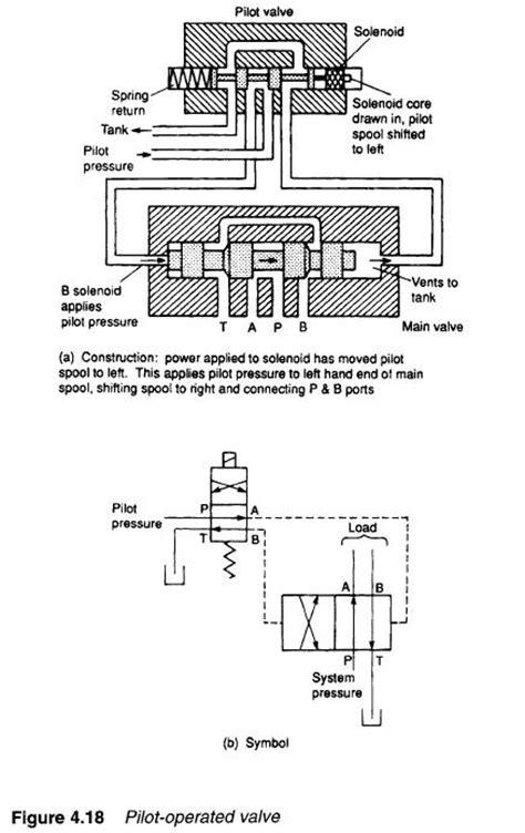 Hydraulic Pilot-Operated Valves | Hydraulic Valve