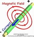magnets | Montessori Muddle