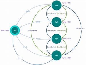 How To Code A State Machine In Verilog  U2013 Digilent Inc  Blog
