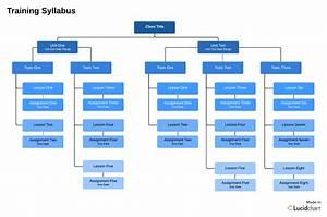 Training And Development Process Flowchart