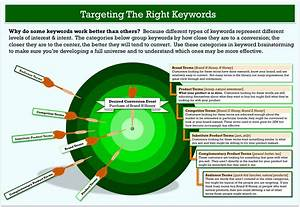 How To Do Keyword Research The Smart Way  Targeting