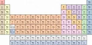 The Ultimate Periodic Table Quiz