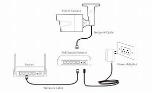Ip Camera Network  Setup Steps  Diagram  Screenshots