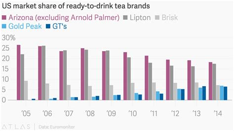 US market share of ready-to-drink tea brands