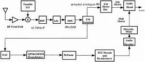 Fm Hybrid Iboc Receiver Functional Block Diagram