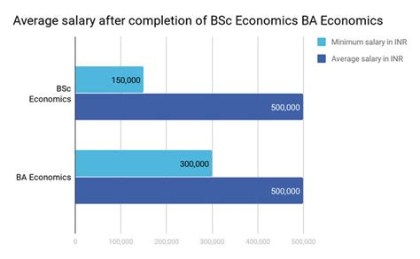 BSc Economics Course Admission, Colleges, Fees ...
