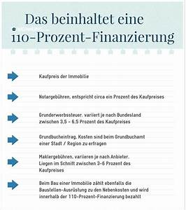 Hausfinanzierung Ohne Eigenkapital Rechner : wohneigentum kauf ohne eigenkapital ratgeber ~ Kayakingforconservation.com Haus und Dekorationen