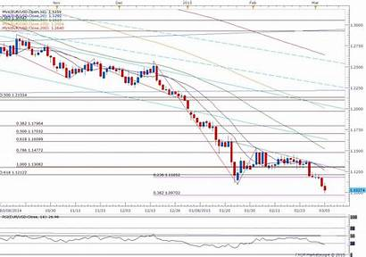 Eur Usd Chart Remains Nfp Ahead Oversold