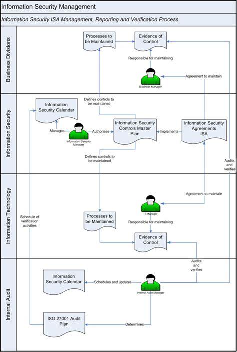 leveraging cobit  implement information security part
