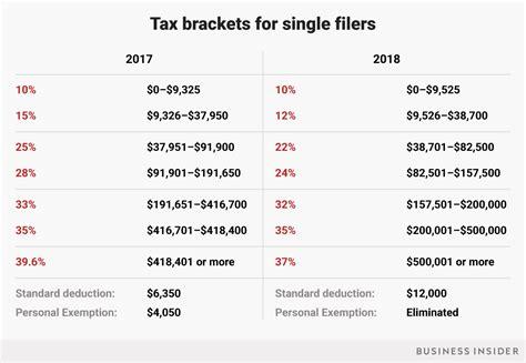 tax brackets   trumps tax plan  affect
