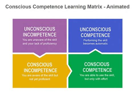 conscious competence learning model animated keynote