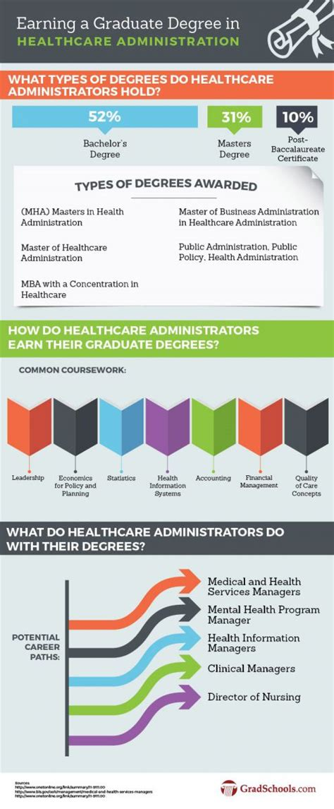top healthcare administration management doctorate