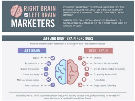 brain  left brain  marketers infographic