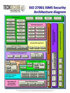 Pin By Inzinc Consulting India On Iso 27001 Board