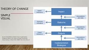 Theory Of Change Vs  Program Logic Model