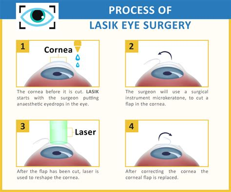 Eye Laser Surgery, Cost Of Laser Eye Surgery. Human Anatomy And Physiology I Online Course. Clovis Community College Live In Summer Nanny. Best Criminology Colleges Colleges Lincoln Ne. Data Center Consultancy Il Domain Registration. Commercial Water Treatment Data Center Costs. Home Mortgage Refinancing Delta Payday Loans. How To Be A Dental Assistant Pc Tablet Usb. Credit Card Credit Score Credit Alert Equifax