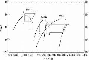 Pressure  U2013 Enthalpy Diagram For R744  R404a And R290