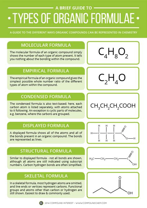 A Brief Guide To Types Of Organic Chemistry Formulae  Compound Interest