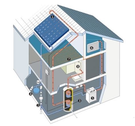 Heating Your Solar Off Grid Home  August 2015. Targeted Email Campaign Secure Email Appliance. Certified Billing And Coding Specialist. Selective Attention Psychology. Part D Medicare Enrollment Www Kitco Com Gold. Adoption Agency Colorado Clear Choice Vision. Professional Independent Insurance Agents Of Colorado. Home Insurance Australia Pcvst Leasing Office. Internship For Accounting Student