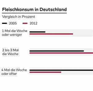 Weihnachtsessen In Deutschland : weihnachten 2015 was die deutschen an heiligabend am liebsten essen welt ~ Markanthonyermac.com Haus und Dekorationen