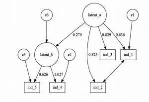 R - Using Diagrammer For Path Diagrams  Sem