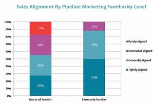 Marketing and Sales Alignment: How Great Companies Make It ...