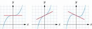 Tangente Berechnen Ohne Punkt : 1 3 maximierungs und minimierungsprobleme online mathematik br ckenkurs 2 ~ Themetempest.com Abrechnung