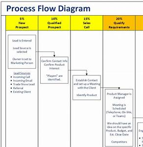 Don U2019t Buy Dynamics 365 Before Building A Process Flow Diagram