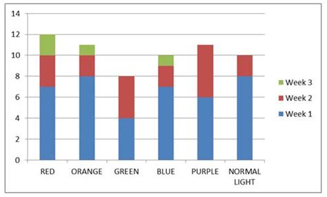 does the color of light affect plant growth results and data analysis how does different light