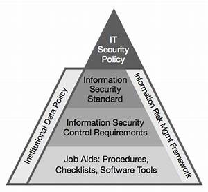 it security framework office of the cio With information security standards template