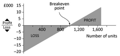 The Vertical Axis Shows Profits And Losses And The