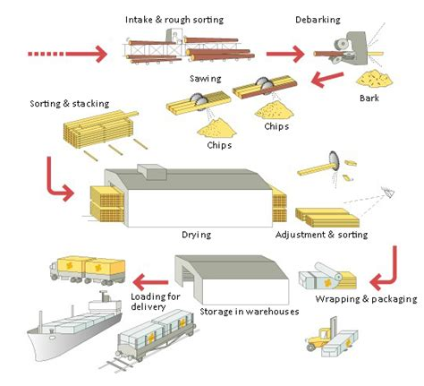 lumber  sawmill equipment information engineering