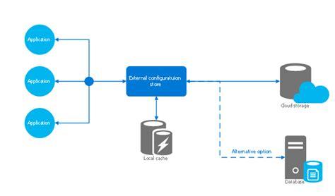 aws architecture diagrams rack diagrams cloud