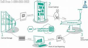 Hospital Medical Device Lean Supply Chain Management Using