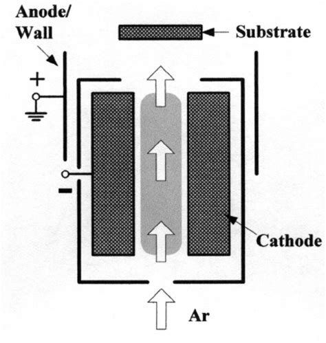 hollow cathode l pdf pulsed dc gas flow hollow cathode discharge a source for