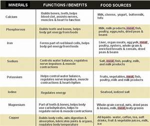benefits of minerals and vitamins | In the two charts ...