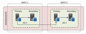 What Is Sql Server Alwayson