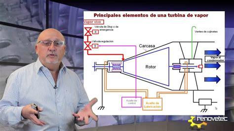 turbina de vapor descripcion de elementos internos