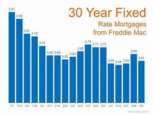 Mortgage Rates 2016 Remain at Historic Lows
